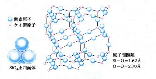 二酸化ケイ素